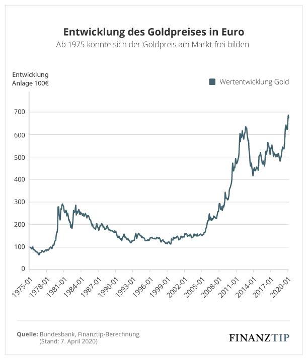 Entwicklung Goldpreis seit 1975